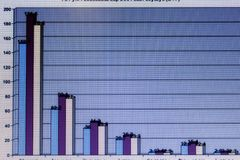 Financial charts and graphs on a large screen Royalty Free Stock Photos