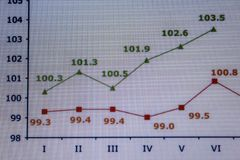 Financial charts and graphs on a large screen Stock Images
