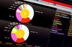 Financial colored pie chart on computer screen Royalty Free Stock Photos