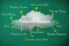 Financial Freedom. Concept on blackboard Royalty Free Stock Image