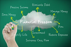 Financial freedom concept with diagram stock illustration