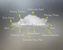 Financial freedom concept Stock Photos