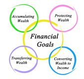 Financial Goals Stock Photos