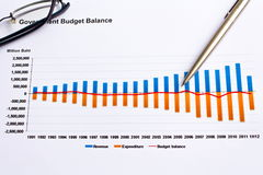 Financial graph with pen Stock Photography