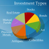 Financial Investment Types. An image of a pie chart showing types of financial investments Stock Photo