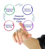 Financial Management  Cycle. Components of Financial Management  Cycle Royalty Free Stock Images