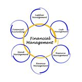 Financial Management. Important components  of Financial Management Stock Images
