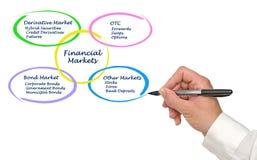 Financial Market royalty free stock photography