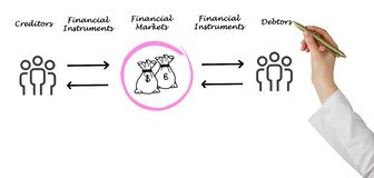 Financial markets. From creditors to debtors Royalty Free Stock Photos