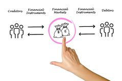 Financial markets. And financial instruments Stock Image