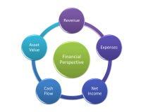 Financial Perspective concept. Diagram concept Royalty Free Stock Photo