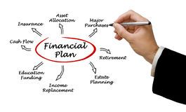 Financial Plan. Important components of Financial Plan Royalty Free Stock Photo