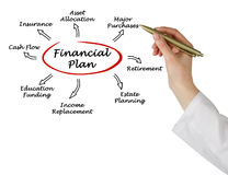 Financial Plan stock photography