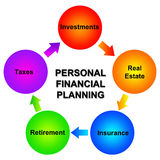 Financial planning. Having a decent personal financial planning by focusing on certain topics Stock Photo