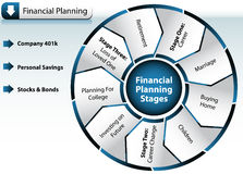 Financial Planning Chart. An image of a Financial Planning Chart Royalty Free Stock Images