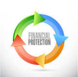 Financial Protection moving cycle sign concept. Illustration design graphic Royalty Free Stock Images