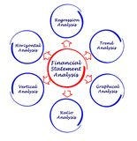 Financial Statement Analysis. Components of Financial Statement Analysis royalty free illustration