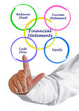 Financial Statement. Presenting diagram of Financial Statement Royalty Free Stock Image
