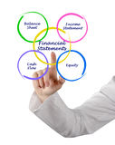 Financial Statement. Presenting diagram of Financial Statement Stock Image