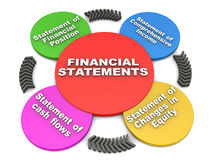 Financial statements. Accounting financial statements, four types mentioned in a 3d diagram, statement of financial position, comprehensive income, changes in Stock Photography