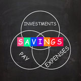 Financial Words Include Savings Investments Royalty Free Stock Photography