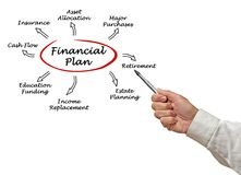 Financieel plan royalty-vrije stock foto