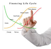 Financing Life Cycle Royalty Free Stock Photo