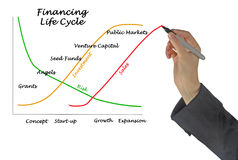 Financing Life Cycle Stock Photography
