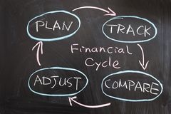 Finansiellt cykla Arkivfoton