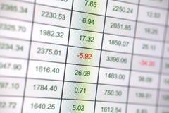 Finansować rozkład Obraz Stock