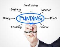 finansowanie Zdjęcia Stock