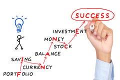 Finansowy motywacja abstrakta pojęcie Zdjęcia Stock