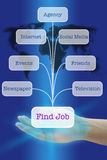 Find a Job. Hand Hold Seven Way of Technology button interface to Find a Job Royalty Free Stock Image