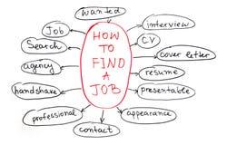 Finden Sie einen Job lizenzfreies stockbild