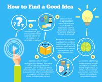 Finding idea process. Finding business idea stages thinking process vector illustration Stock Photography