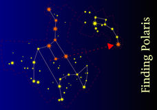 Finding Polaris. Illustration of the Great Bear and the Lesser Bear Constellation with the Polaris Star Royalty Free Stock Photography