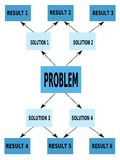 Finding solutions. Problem-solving aid - mind map Royalty Free Stock Photography
