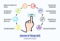 Finger connect to sensor with Internet of things (IoT) word and. Object icon,Mani factor part of Internet of things Royalty Free Stock Photos