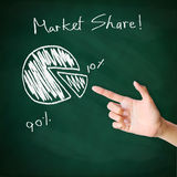 Finger point concept. Pie chart drawn on the chalkboard with hand pointing Stock Photos