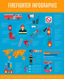 Firefighter infographic with fireman and equipment. Firefighter infographic. Fireman in helmet and uniform with equipment and tool chart, statistic graph and Royalty Free Stock Images