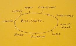 Firmenneugründung: einige der Tätigkeiten benötigt. Lizenzfreie Stockfotos