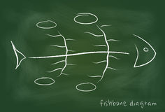 Fishbone kauzalny diagram na blackboard Obrazy Royalty Free