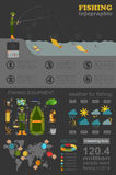 Fishing infographic. Fishing with spinning. Set elements for cre Stock Images