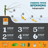 Fishing infographic. Fishing with spinning. Set elements for cre Royalty Free Stock Image