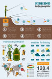 Fishing infographic. Float fishing. Set elements for creating yo Stock Photo