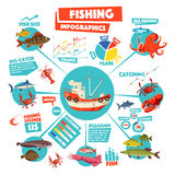 Fishing infographics design with graph, fish, boat. Fishing infographics with fishing boat, surrounded by pie chart, graph and diagram with freshly caught fish Stock Photos