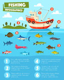 Fishing sport and industry infographic design Royalty Free Stock Photos
