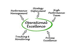 Components of Operational Excellence. Five Components of Operational Excellence vector illustration