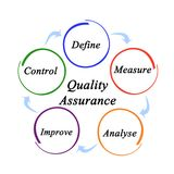 Components of Quality Assurance. Five Components of Quality Assurance Stock Images