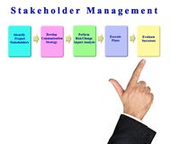 Components of Stakeholder Management. Five Components of Stakeholder Management stock photography